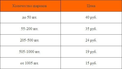 Примерные цены на светящиеся шары