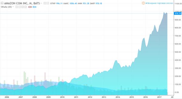 Динамика акций Amazon