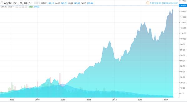 Динамика акций Apple