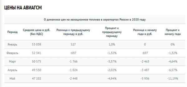Динамика цен на авиакеросин по России в 2020 году (данные ФАВТ)