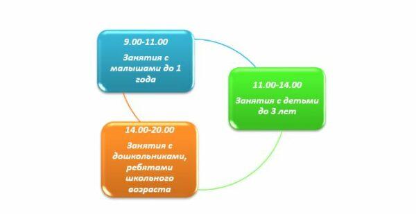 Оптимальное распределение времени занятий