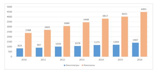 Динамика роста кинотеатров в России