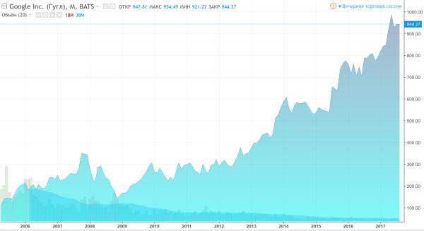 Динамика акций Google