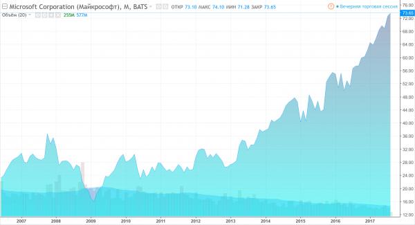 Динамика акций Microsoft