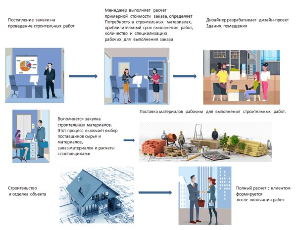 Общая схема производственного процесса строительной фирмы