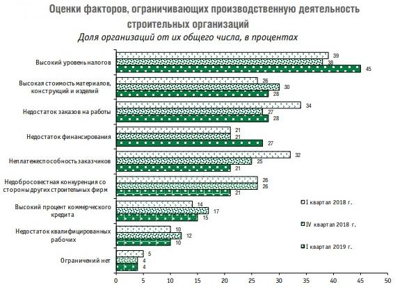 оценки факторов ограничивающих производственную деятельность строительных строительных организаций