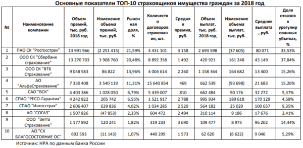 Основные показатели топ 10 страховщиков имущества