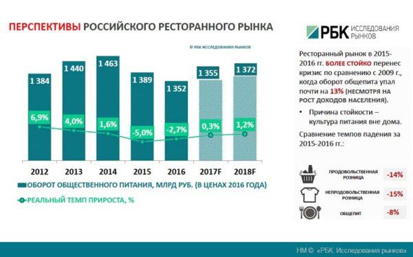 Перспективы российского ресторанного рынка