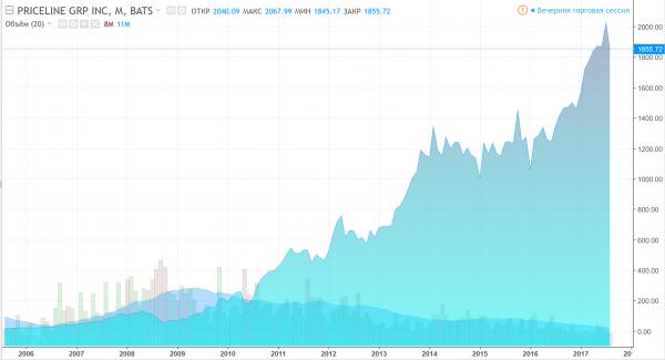 Динамика акций Priceline