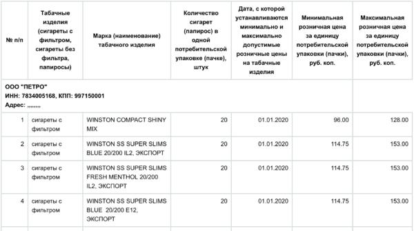 Примеры максимальных и минимальных цен на сигареты