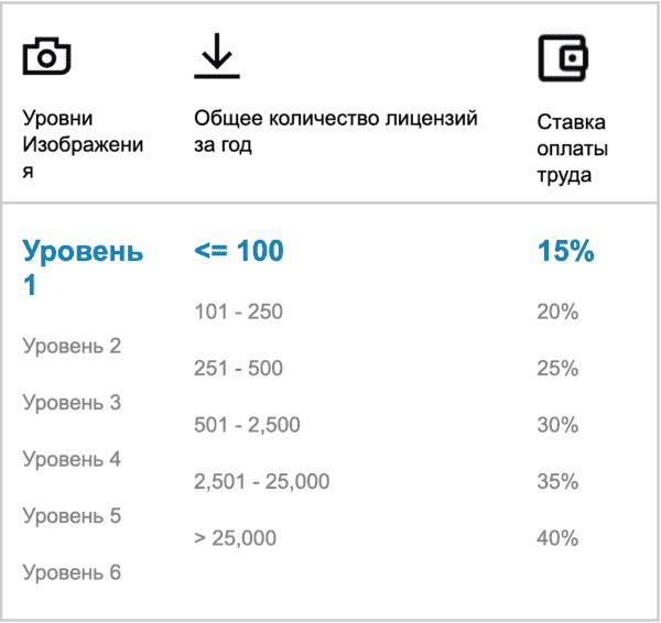 Отчисления процентов издателя на Shutterstock