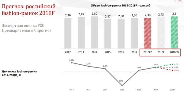 Прогноз рынка Fashion