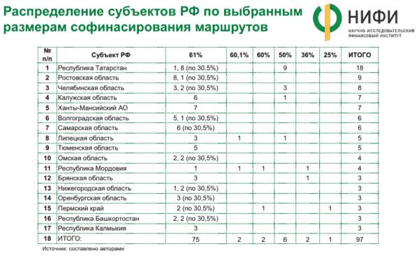 Распределение субъектов РФ по выбранным размерам софинансирования маршрутов