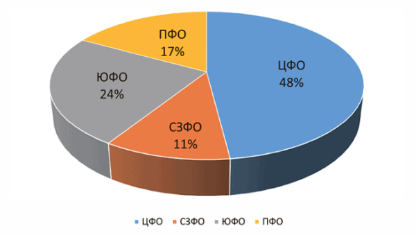 Распределение производства грибной продукции по округам