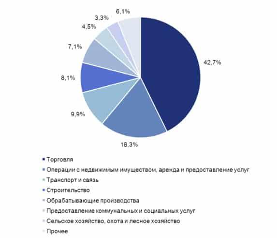 Распределение в РФ предпринимателей по сферам бизнеса