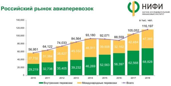 Динамика российского рынка авиаперевозок