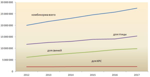 Рост производство комбикормов
