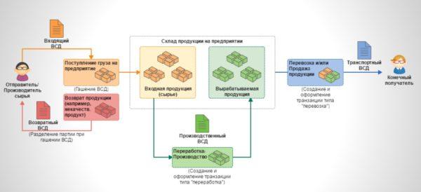 Схема движения ветеринарно-сопроводительных документов