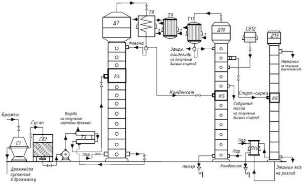 Схема получения спирта этилового