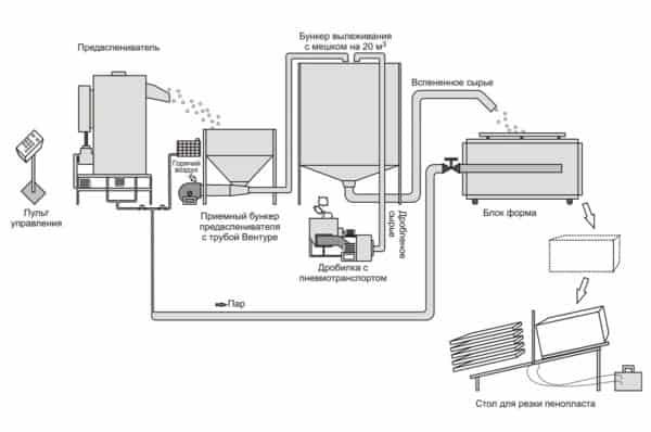 Линия производства пенопласта из пенополистирола