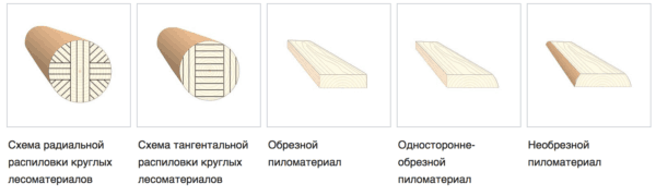 Схема распиловки лесоматериала