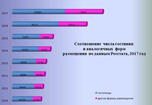 Соотношение числа гостиниц по данным Росстата