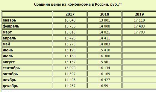Средние цены на комбикорм в России