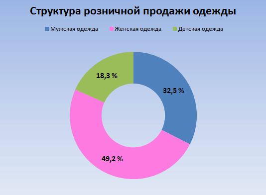 Спрос на одежду для разных категорий населения