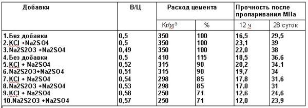 Влияние вида и количество комплексных добавок на расход цемента