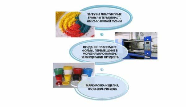 Технология производства пластиковых ведер