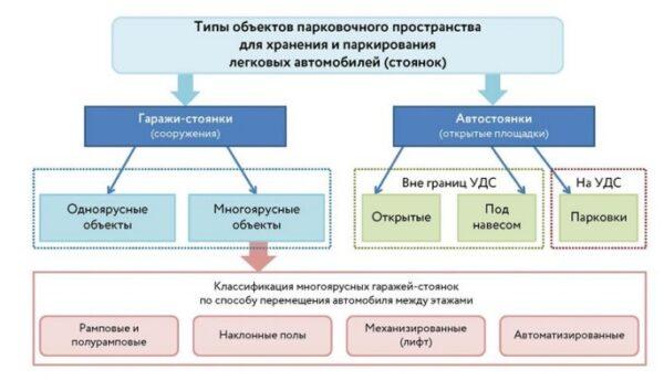 Где оформляется декларация на автостоянку для служебного авто учреждения