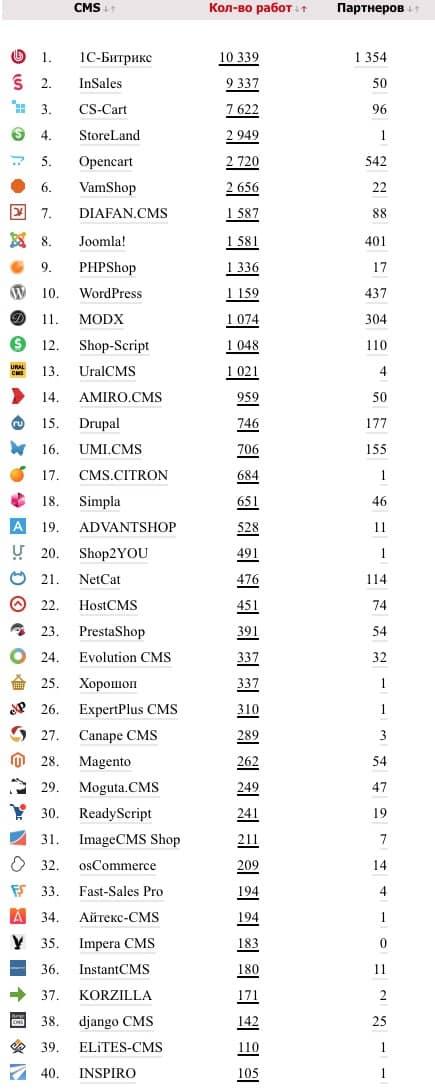 Лучшие CMS для интернет-магазина