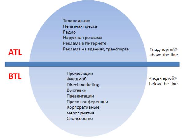 Как сделать рекламное агентство